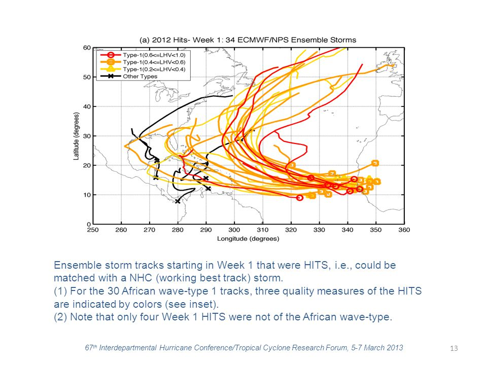 13 Ensemble storm tracks starting in Week 1 that were HITS, i.e., could be matched with a NHC (working best track) storm. (1) For the 30 African wave-