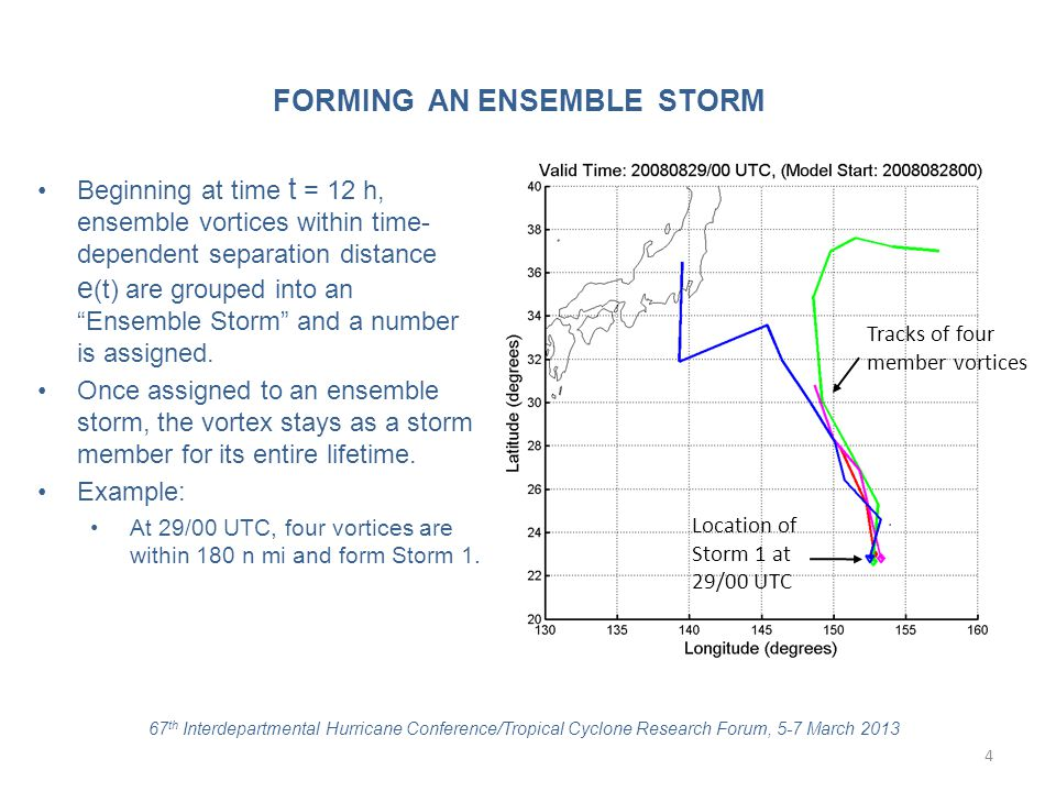 "Beginning at time t = 12 h, ensemble vortices within time- dependent separation distance e (t) are grouped into an ""Ensemble Storm"" and a number is as"