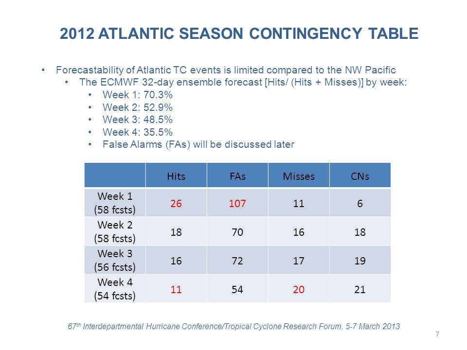 2012 ATLANTIC SEASON CONTINGENCY TABLE HitsFAsMissesCNs Week 1 (58 fcsts) 26107116 Week 2 (58 fcsts) 18701618 Week 3 (56 fcsts) 16721719 Week 4 (54 fc