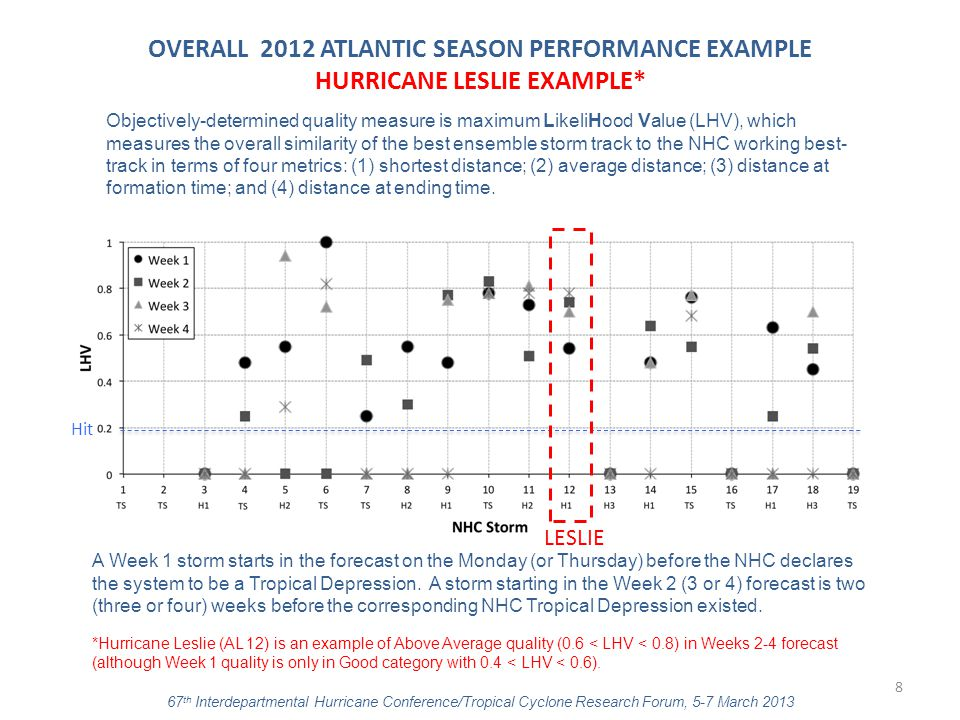 OVERALL 2012 ATLANTIC SEASON PERFORMANCE EXAMPLE HURRICANE LESLIE EXAMPLE* Hit A Week 1 storm starts in the forecast on the Monday (or Thursday) befor