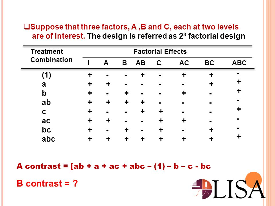  The design with K factors each at two levels is called a 2 K factorial design  The treatment combination are written in standard order using notation introduced in a 2 2 and 2 3 designs In General;