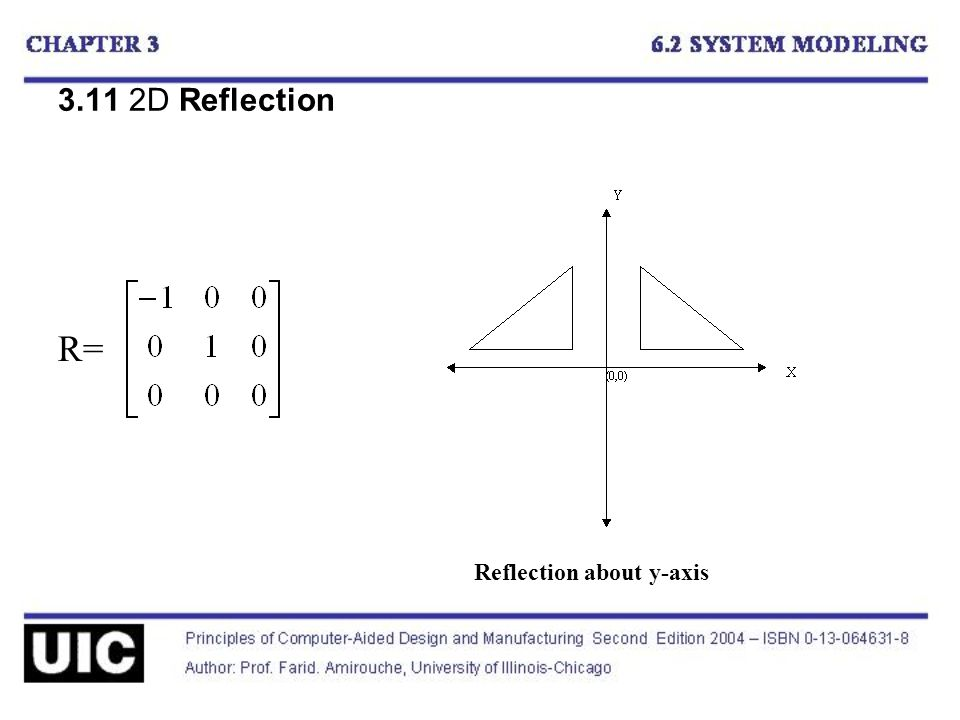 3.11 2D Reflection R= Reflection about y-axis