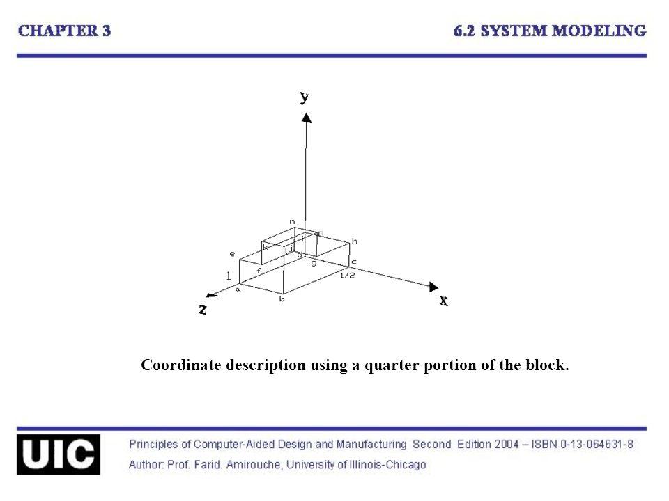 Coordinate description using a quarter portion of the block.