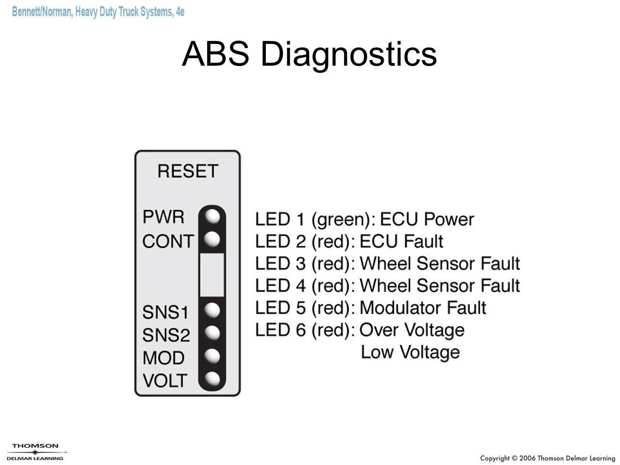 ABS Diagnostics