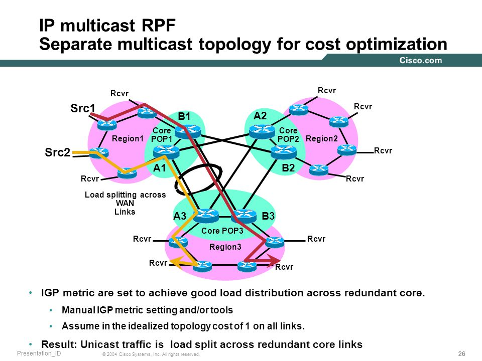 26 © 2004 Cisco Systems, Inc. All rights reserved. Presentation_ID IP multicast RPF Separate multicast topology for cost optimization IGP metric are s