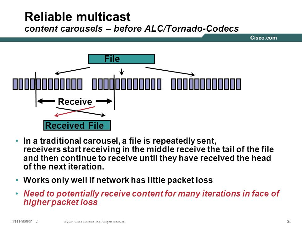 35 © 2004 Cisco Systems, Inc. All rights reserved. Presentation_ID Reliable multicast content carousels – before ALC/Tornado-Codecs In a traditional c
