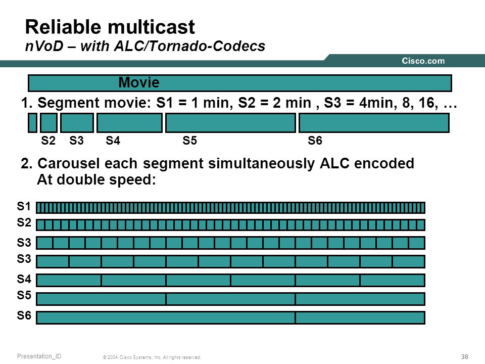 38 © 2004 Cisco Systems, Inc. All rights reserved. Presentation_ID Reliable multicast nVoD – with ALC/Tornado-Codecs Movie 1. Segment movie: S1 = 1 mi