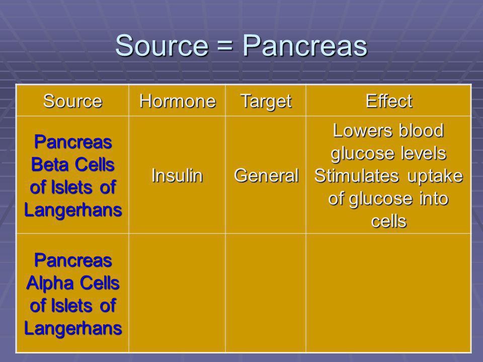 100 Source = Pancreas SourceHormoneTargetEffect Pancreas Beta Cells of Islets of Langerhans InsulinGeneral Lowers blood glucose levels Stimulates uptake of glucose into cells Pancreas Alpha Cells of Islets of Langerhans