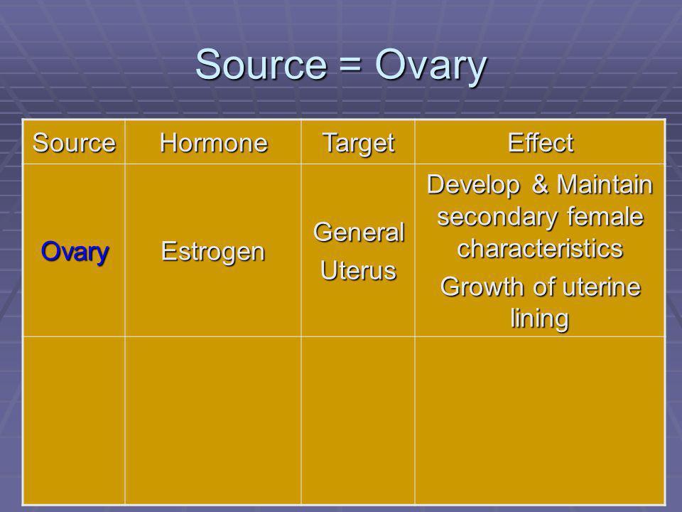 108 Source = Ovary SourceHormoneTargetEffect OvaryEstrogenGeneralUterus Develop & Maintain secondary female characteristics Growth of uterine lining