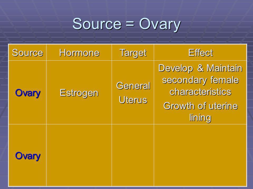 109 Source = Ovary SourceHormoneTargetEffect OvaryEstrogenGeneralUterus Develop & Maintain secondary female characteristics Growth of uterine lining O