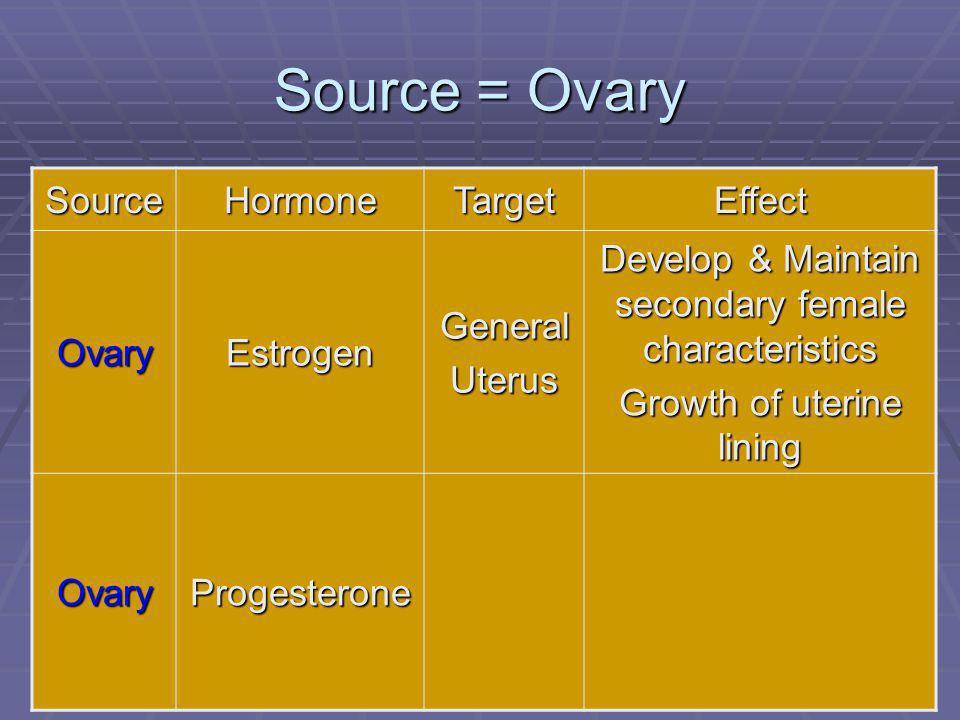 110 Source = Ovary SourceHormoneTargetEffect OvaryEstrogenGeneralUterus Develop & Maintain secondary female characteristics Growth of uterine lining OvaryProgesterone