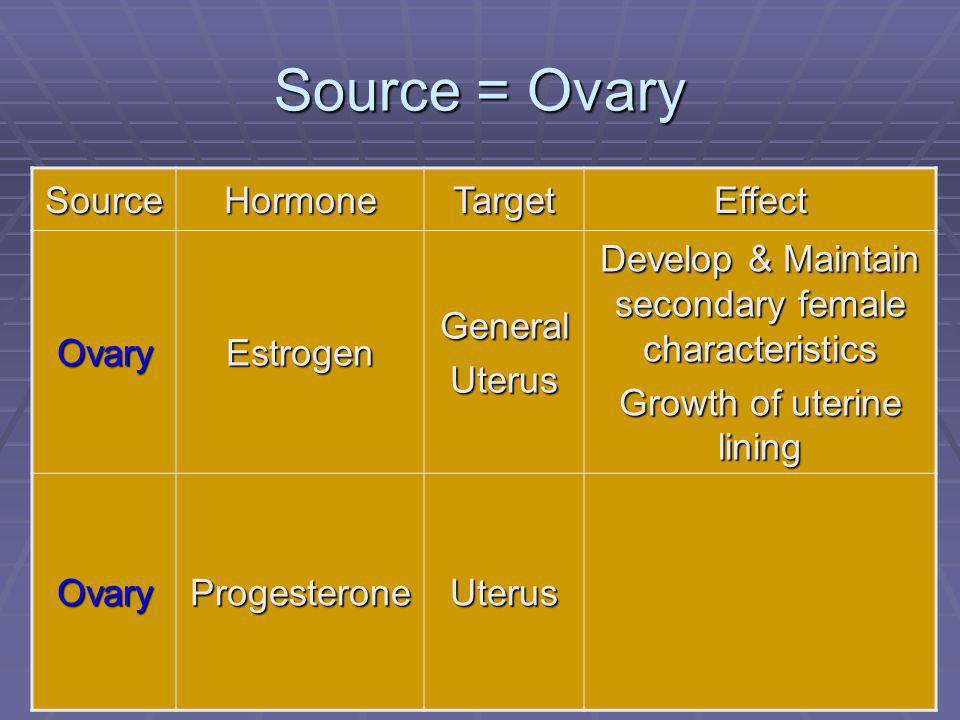 111 Source = Ovary SourceHormoneTargetEffect OvaryEstrogenGeneralUterus Develop & Maintain secondary female characteristics Growth of uterine lining OvaryProgesteroneUterus