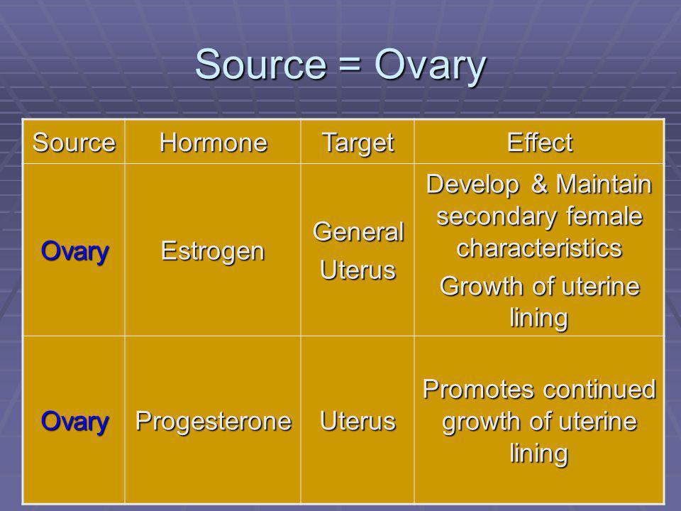 112 Source = Ovary SourceHormoneTargetEffect OvaryEstrogenGeneralUterus Develop & Maintain secondary female characteristics Growth of uterine lining OvaryProgesteroneUterus Promotes continued growth of uterine lining