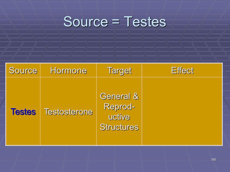 116 Source = Testes SourceHormoneTargetEffect TestesTestosterone General & Reprod- uctive Structures