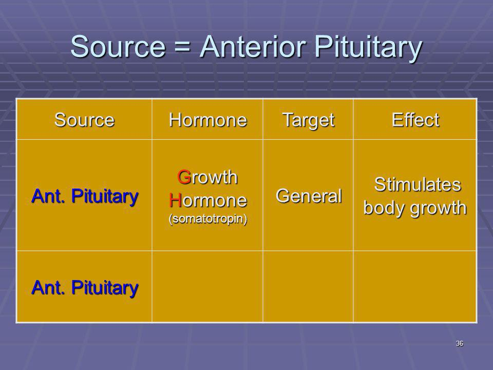 36 Source = Anterior Pituitary SourceHormoneTargetEffect Ant.
