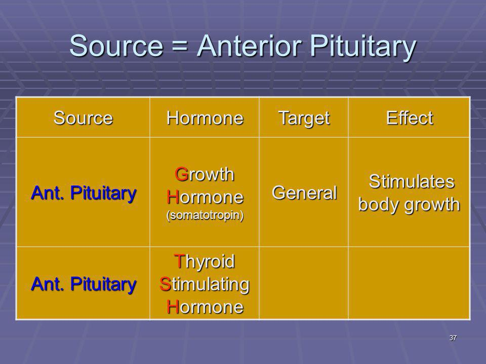 37 Source = Anterior Pituitary SourceHormoneTargetEffect Ant.
