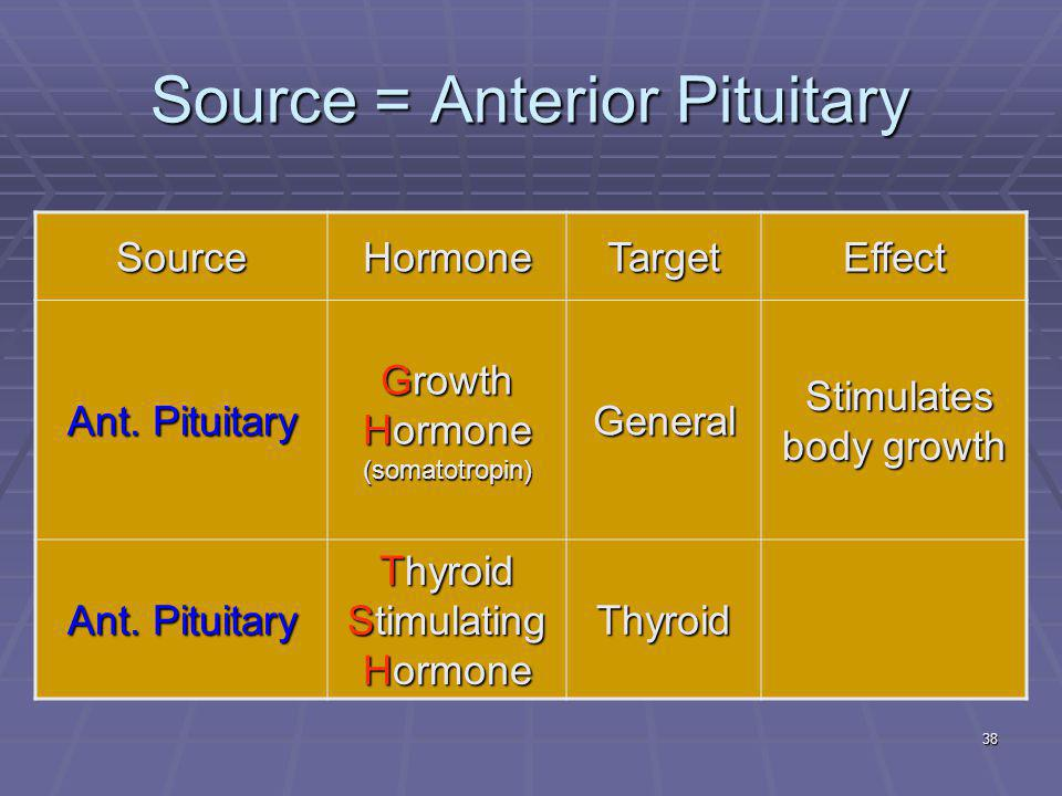 38 Source = Anterior Pituitary SourceHormoneTargetEffect Ant. Pituitary Growth Hormone (somatotropin) General Stimulates body growth Stimulates body g