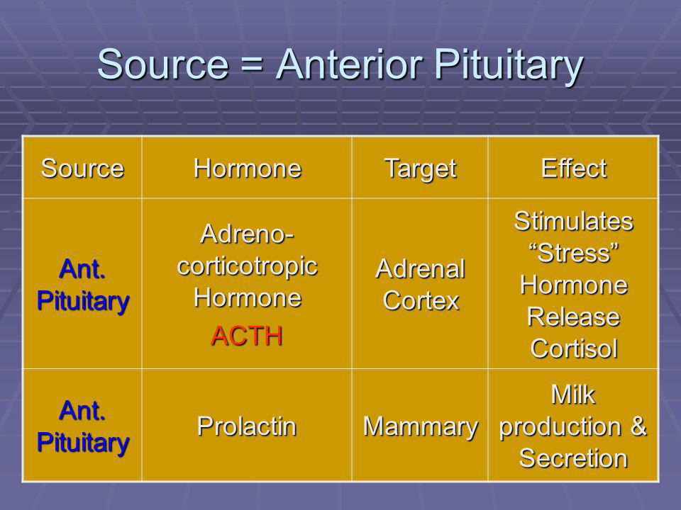 47 Source = Anterior Pituitary SourceHormoneTargetEffect Ant.