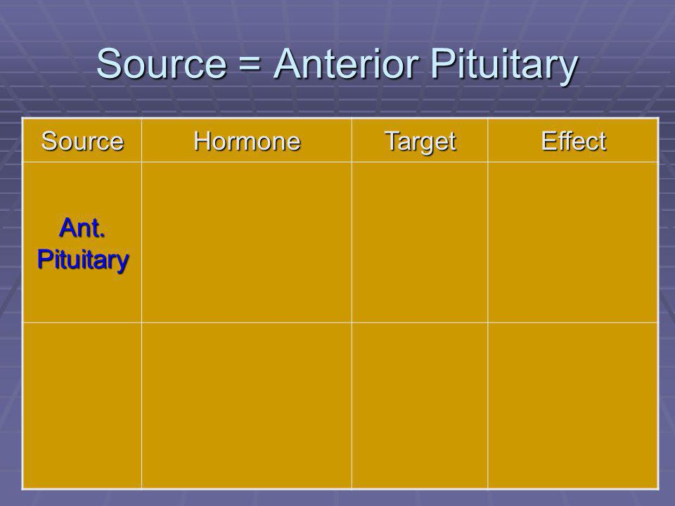 48 Source = Anterior Pituitary SourceHormoneTargetEffect Ant. Pituitary