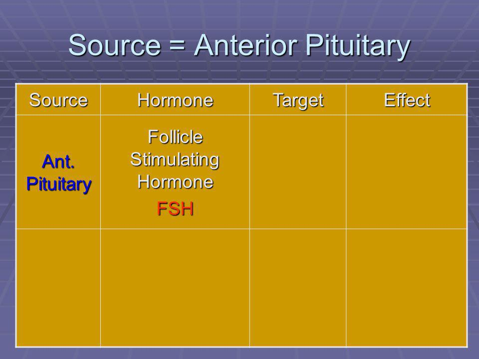 49 Source = Anterior Pituitary SourceHormoneTargetEffect Ant. Pituitary Follicle Stimulating Hormone FSH