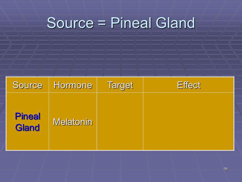 59 Source = Pineal Gland SourceHormoneTargetEffect Pineal Gland Melatonin