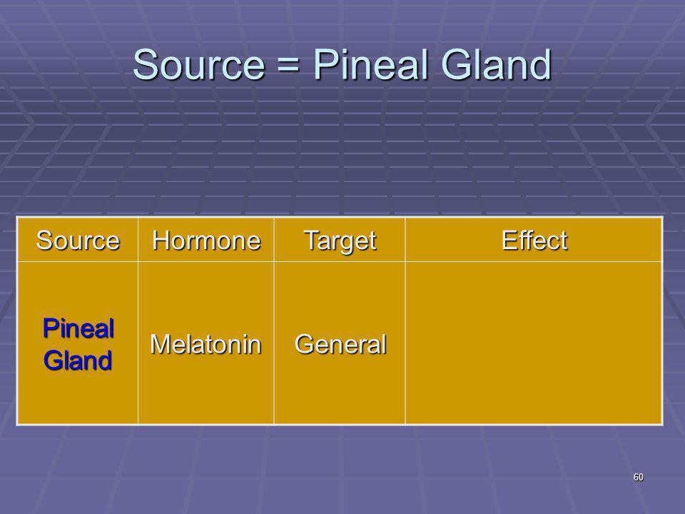 60 Source = Pineal Gland SourceHormoneTargetEffect Pineal Gland MelatoninGeneral