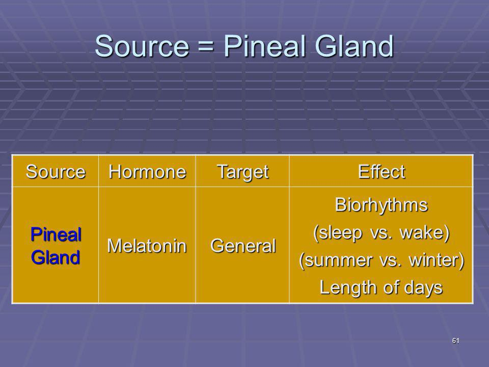 61 Source = Pineal Gland SourceHormoneTargetEffect Pineal Gland MelatoninGeneralBiorhythms (sleep vs. wake) (summer vs. winter) Length of days