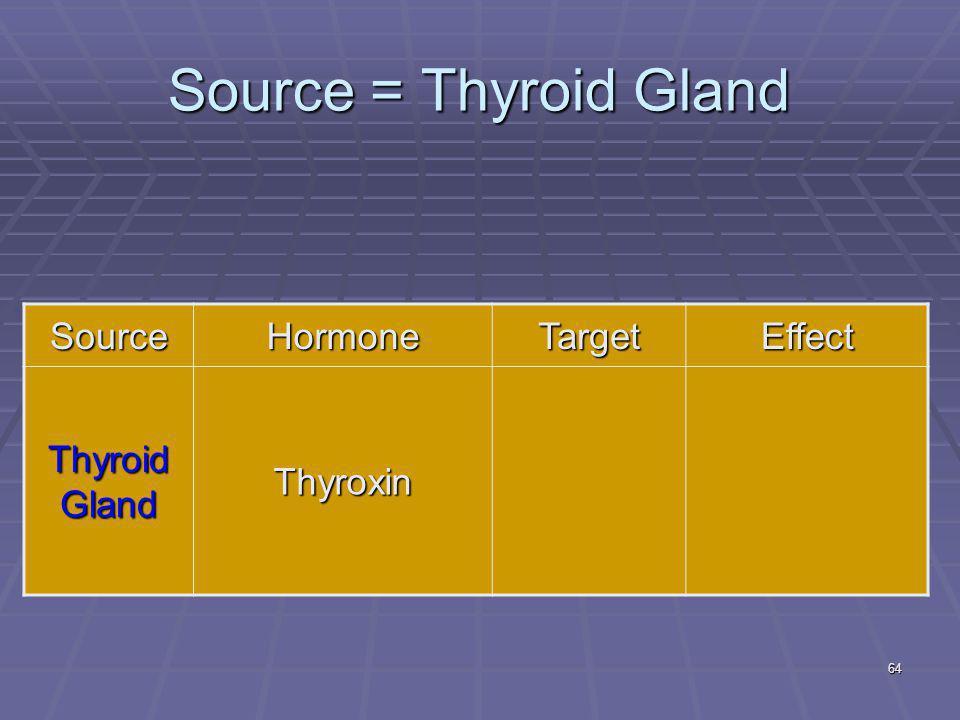 64 Source = Thyroid Gland SourceHormoneTargetEffect Thyroid Gland Thyroxin