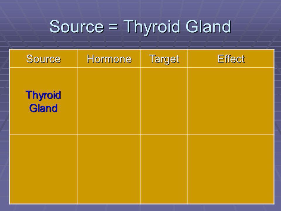 68 Source = Thyroid Gland SourceHormoneTargetEffect Thyroid Gland