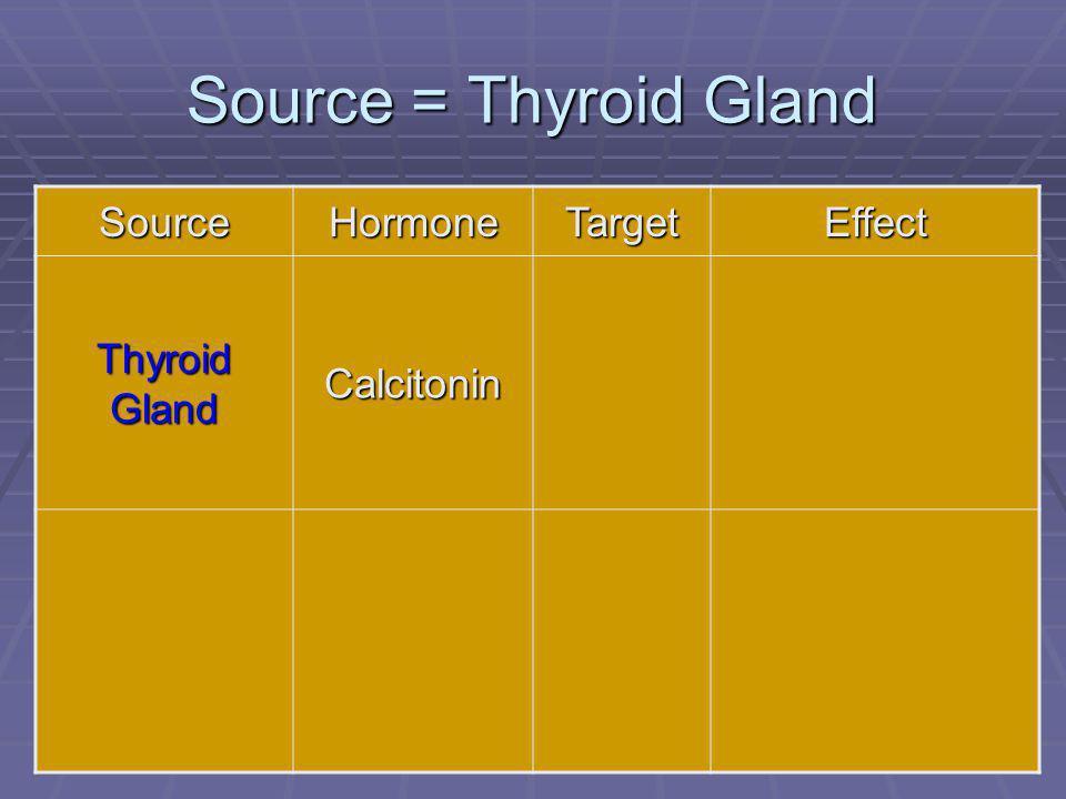 69 Source = Thyroid Gland SourceHormoneTargetEffect Thyroid Gland Calcitonin