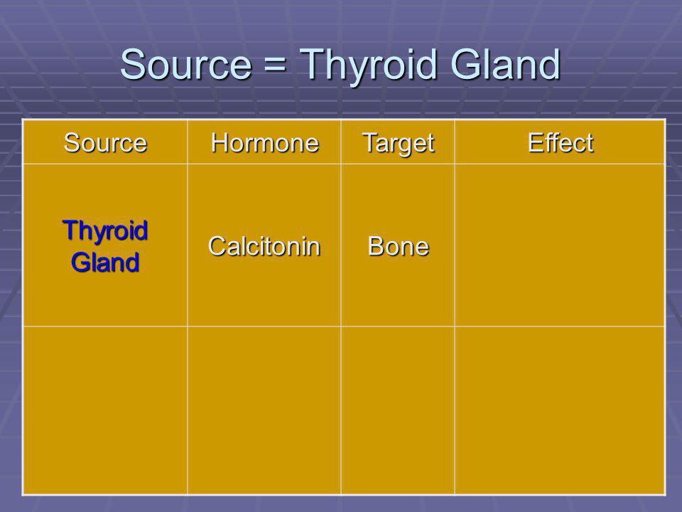 70 Source = Thyroid Gland SourceHormoneTargetEffect Thyroid Gland CalcitoninBone