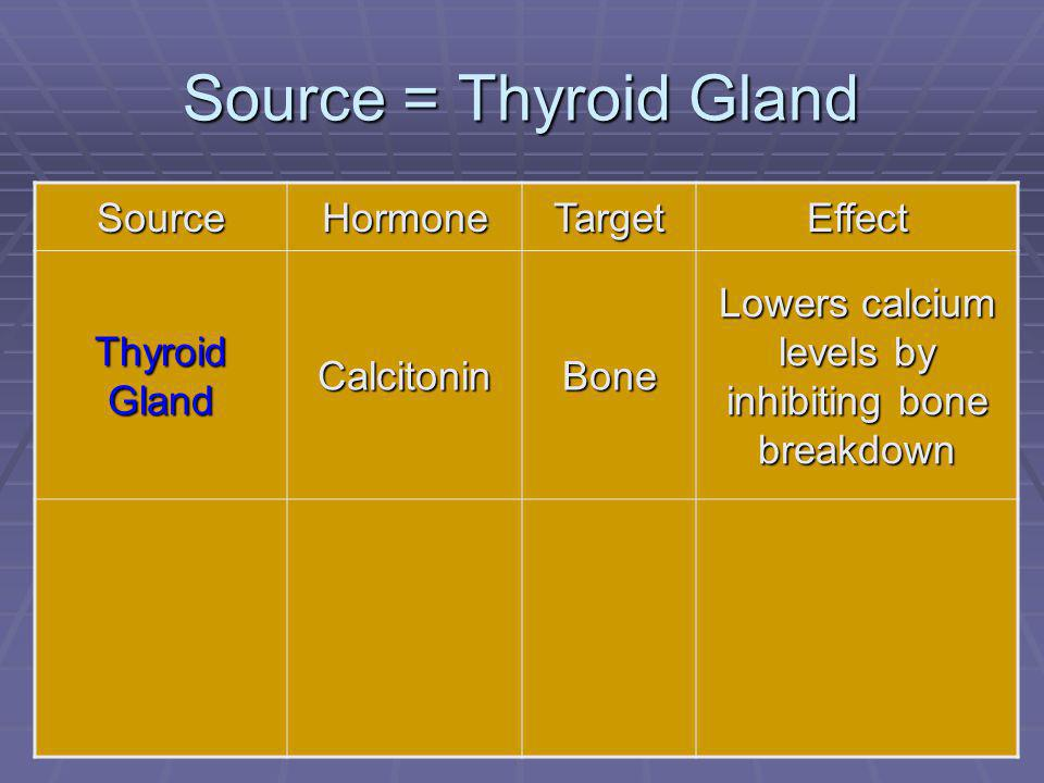 71 Source = Thyroid Gland SourceHormoneTargetEffect Thyroid Gland CalcitoninBone Lowers calcium levels by inhibiting bone breakdown
