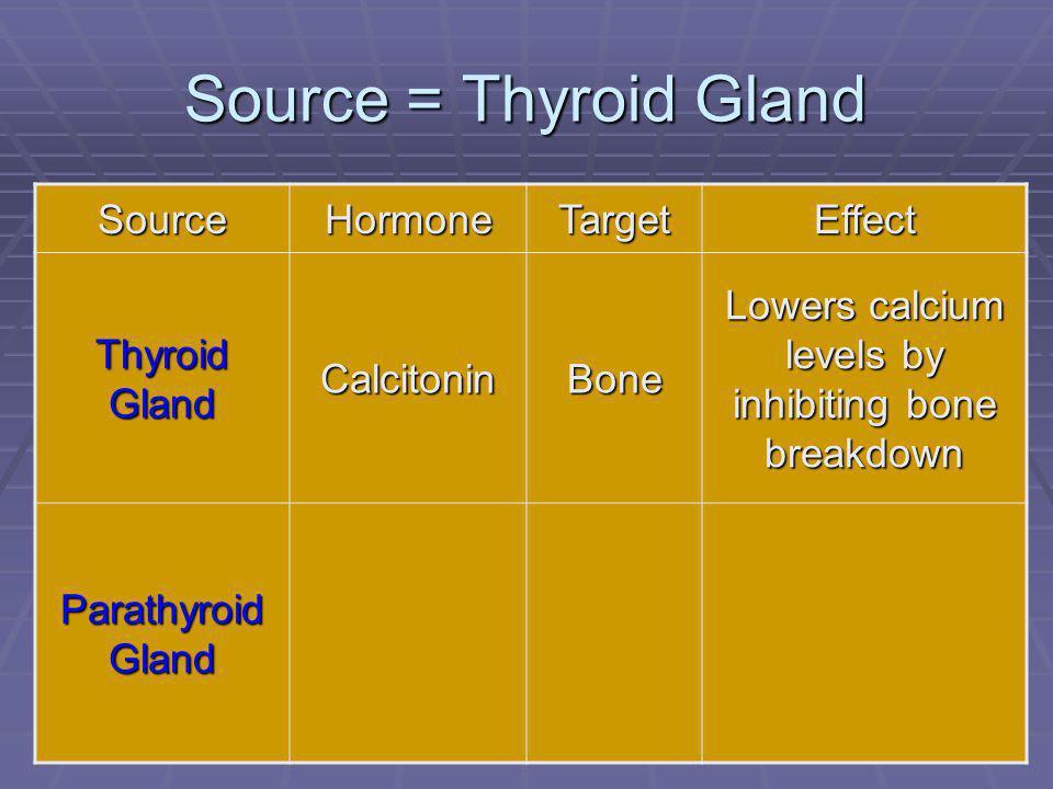72 Source = Thyroid Gland SourceHormoneTargetEffect Thyroid Gland CalcitoninBone Lowers calcium levels by inhibiting bone breakdown Parathyroid Gland