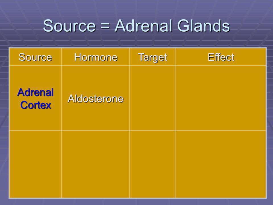 79 Source = Adrenal Glands SourceHormoneTargetEffect Adrenal Cortex Aldosterone