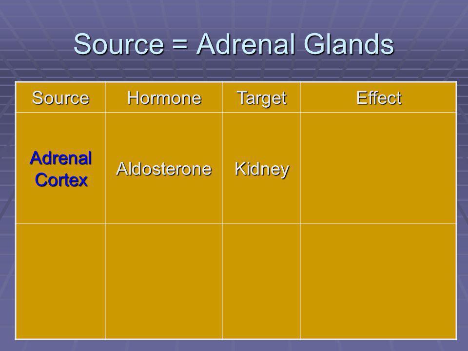 80 Source = Adrenal Glands SourceHormoneTargetEffect Adrenal Cortex AldosteroneKidney