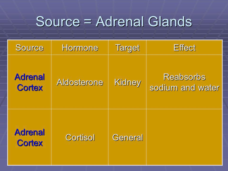 84 Source = Adrenal Glands SourceHormoneTargetEffect Adrenal Cortex AldosteroneKidney Reabsorbs sodium and water Adrenal Cortex CortisolGeneral