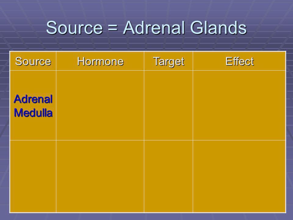 86 Source = Adrenal Glands SourceHormoneTargetEffect Adrenal Medulla