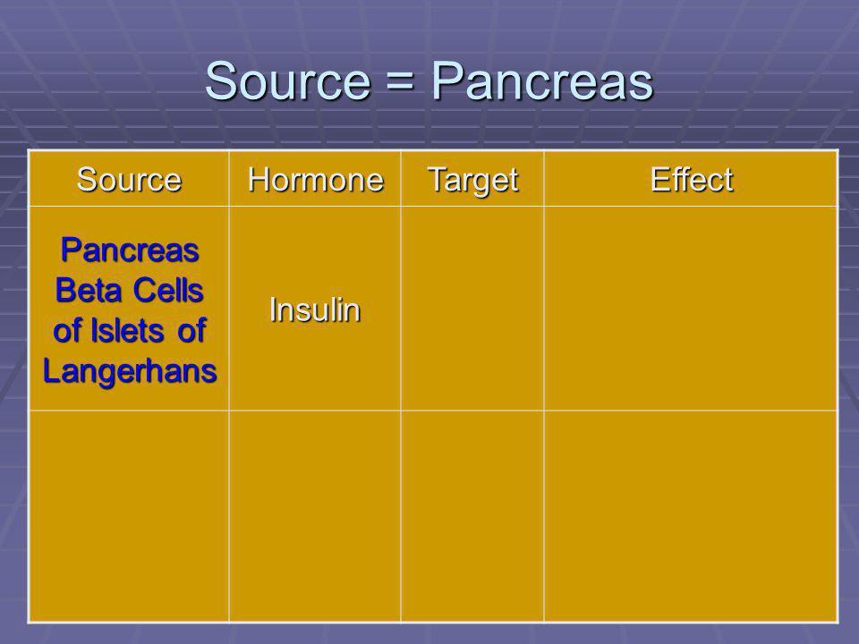 97 Source = Pancreas SourceHormoneTargetEffect Pancreas Beta Cells of Islets of Langerhans Insulin