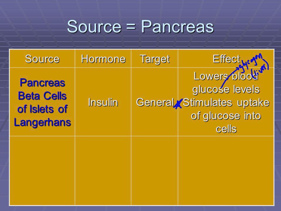 99 Source = Pancreas SourceHormoneTargetEffect Pancreas Beta Cells of Islets of Langerhans InsulinGeneral Lowers blood glucose levels Stimulates uptake of glucose into cells