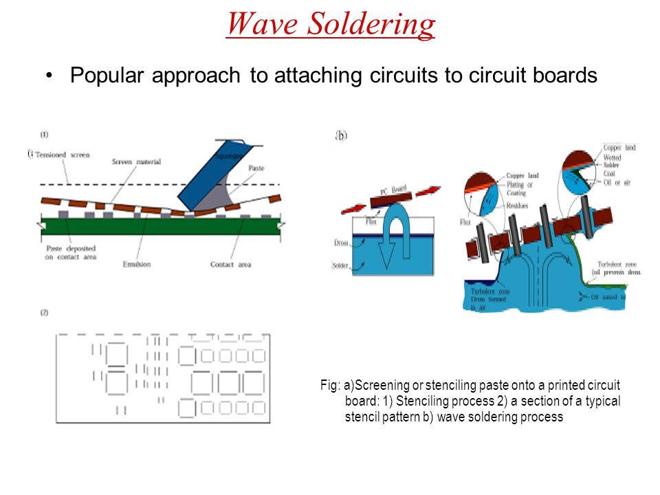 Wave Soldering Popular approach to attaching circuits to circuit boards Fig: a)Screening or stenciling paste onto a printed circuit board: 1) Stencili
