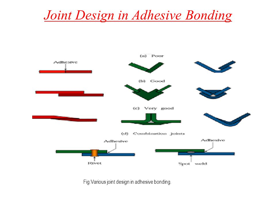Joint Design in Adhesive Bonding Fig:Various joint design in adhesive bonding.