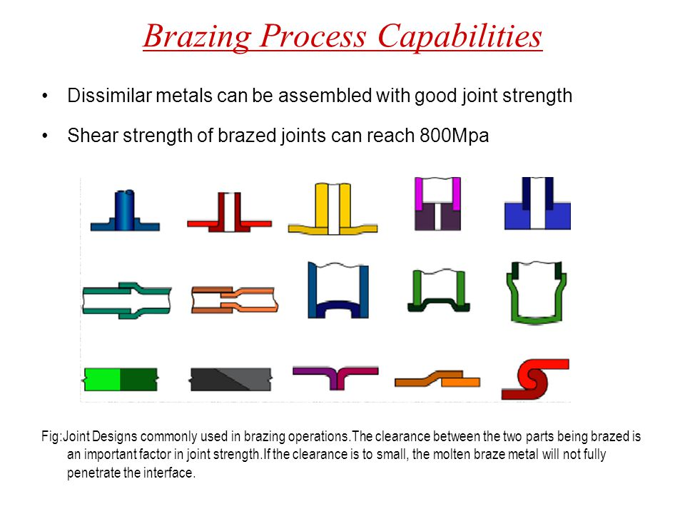 Brazing Process Capabilities Dissimilar metals can be assembled with good joint strength Shear strength of brazed joints can reach 800Mpa Fig:Joint De
