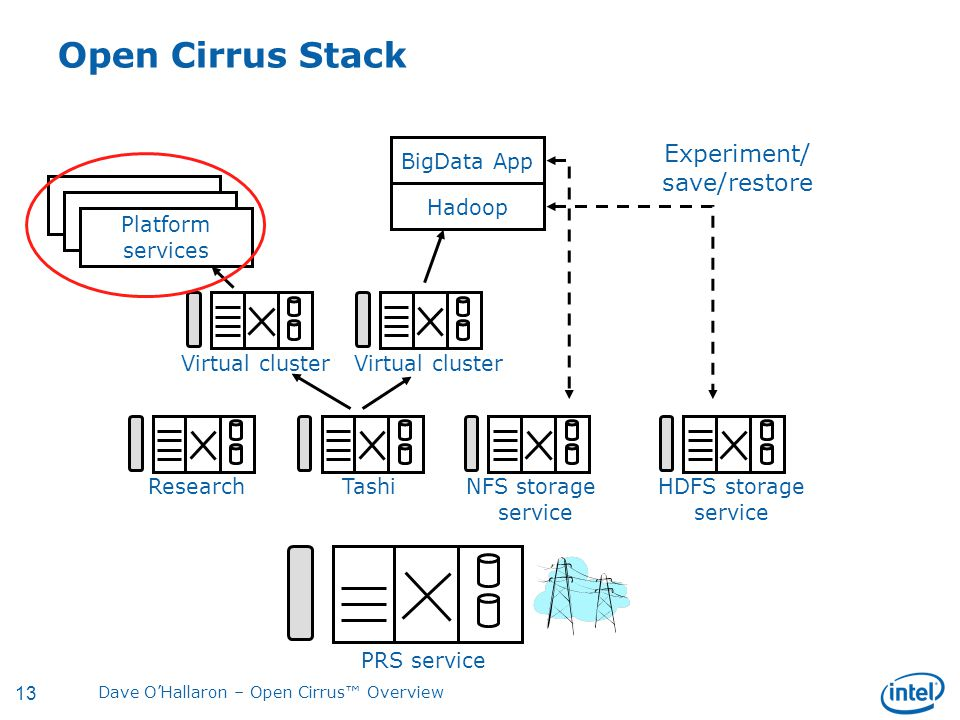 13 Dave O'Hallaron – Open Cirrus™ Overview Open Cirrus Stack PRS service ResearchTashiNFS storage service HDFS storage service Virtual cluster BigData App Hadoop Experiment/ save/restore Platform services