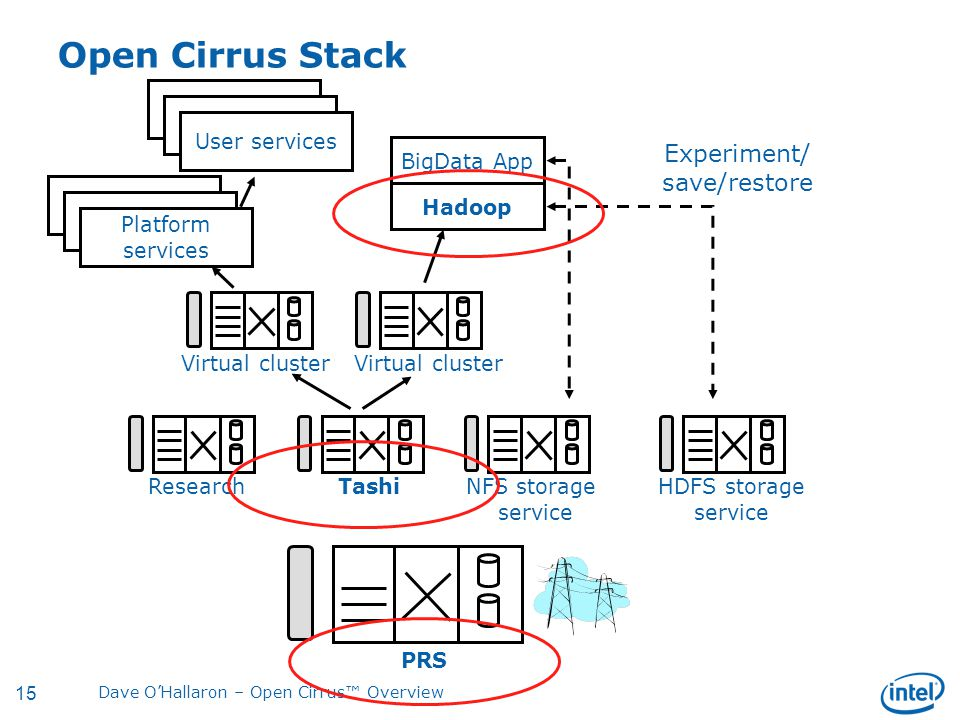 15 Dave O'Hallaron – Open Cirrus™ Overview Open Cirrus Stack PRS ResearchTashiNFS storage service HDFS storage service Virtual cluster BigData App Hadoop Experiment/ save/restore Platform services User services