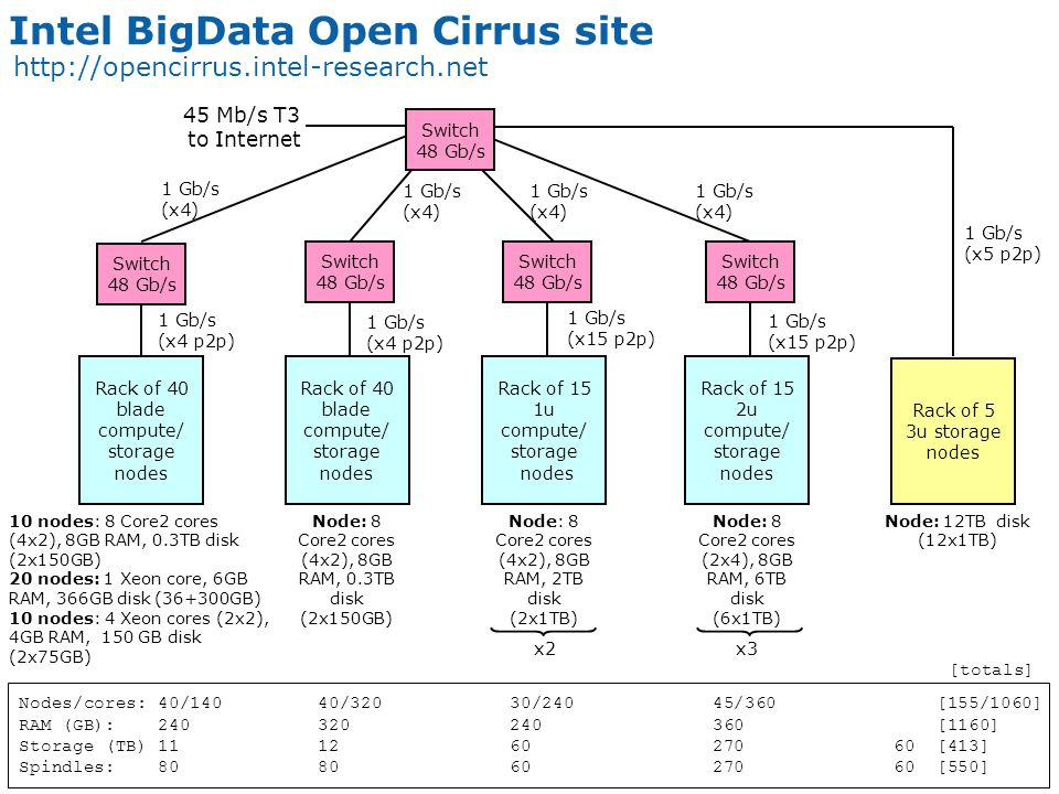 6 Dave O'Hallaron – Open Cirrus™ Overview Open Cirrus Sites Site Characteristics #Cores#Srvrs Public MemoryStorageSpindlesNetworkFocus HP1,0242561783.3TB632TB1152 10G internal 1Gb/s x-rack Hadoop, Cells, PRS, scheduling IDA2,4003001004.8TB 43TB+ 16TB SAN 6001Gb/s Apps based on Hadoop, Pig Intel1,0601551451.16TB 353TB local 60TB attach 5501Gb/s Tashi, PRS, MPI, Hadoop KIT2,04825612810TB1PB1921Gb/s Apps with high throughput UIUC1,024128642TB~500TB2881Gb/s Datasets, cloud infrastructure CMU1,024128642TB-- 1 Gb/sStorage, Tashi Yahoo (M45) 3,2004804002.4TB1.2PB16001Gb/s Hadoop on demand 11,7801,703 1,029 25 TB 2.6 PB Total