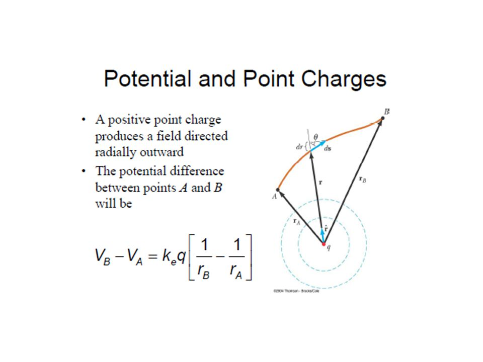 Finding the Potential from the Electric Field The potential difference between two points in space is where s is the position along a line from point i to point f.