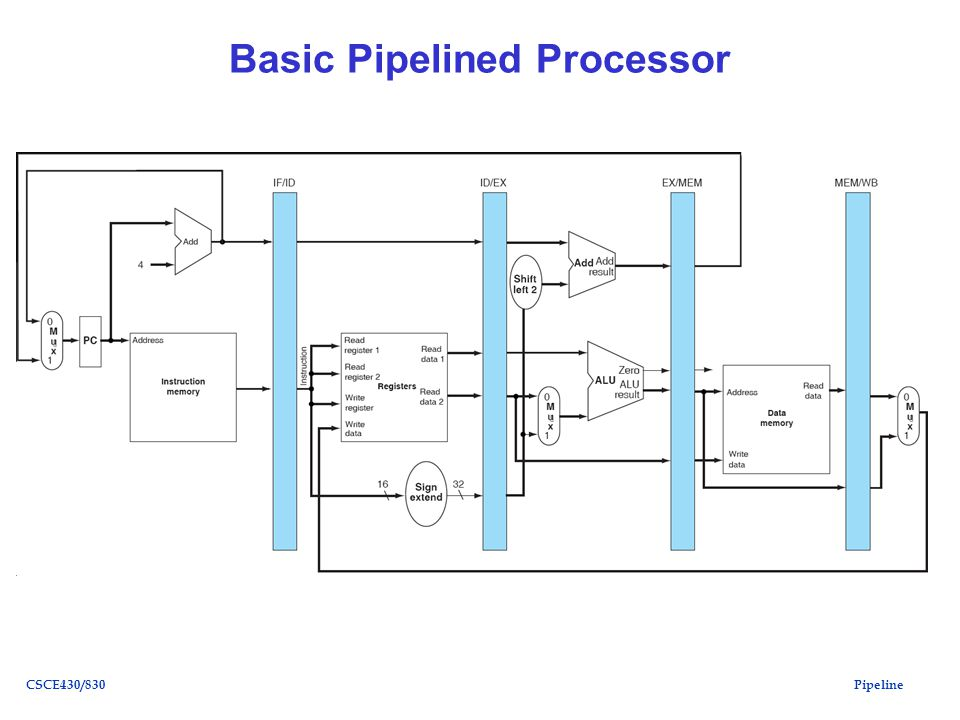 PipelineCSCE430/830 Basic Pipelined Processor