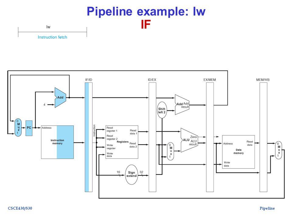 PipelineCSCE430/830 Pipeline example: lw IF