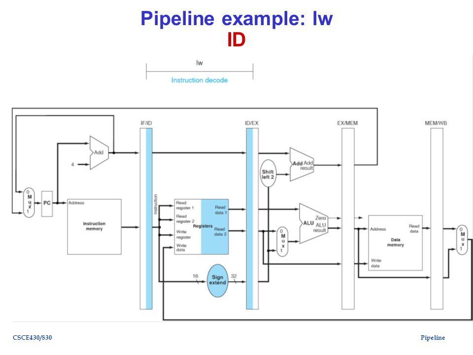 PipelineCSCE430/830 Pipeline example: lw ID