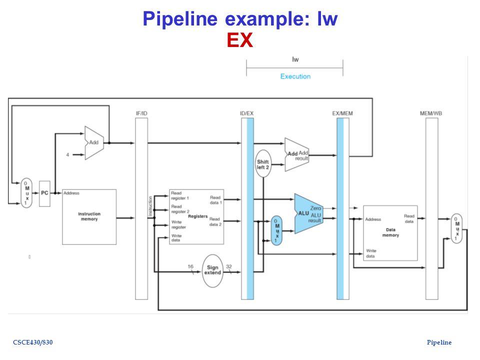 PipelineCSCE430/830 Pipeline example: lw EX
